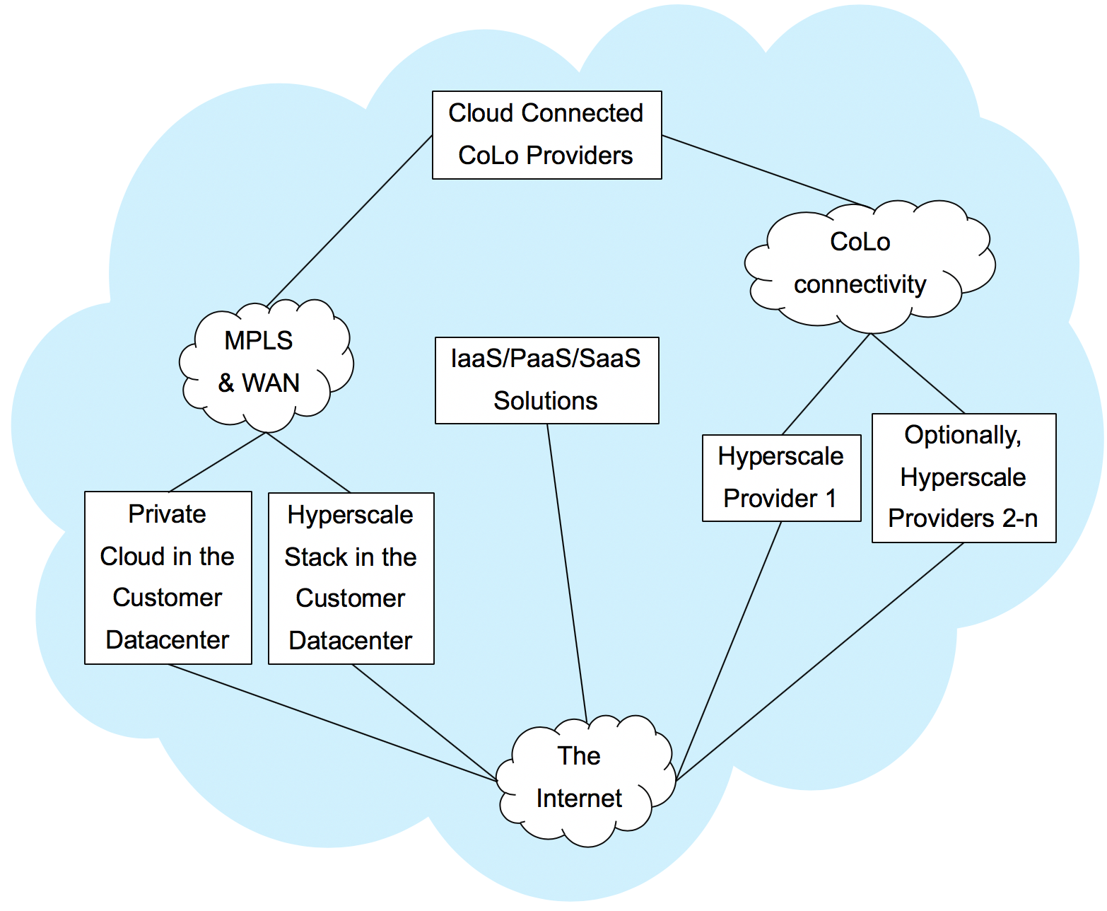 What is the Cloud? No Hype or Sales Pitch - GovDataDownload